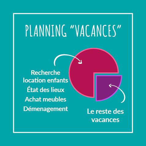 Post humoristique - Planning vacances - Illustration d'un camembert de statistiques avec 3/4 attribué au déménagement des enfants et 1/4 pour les vacances !